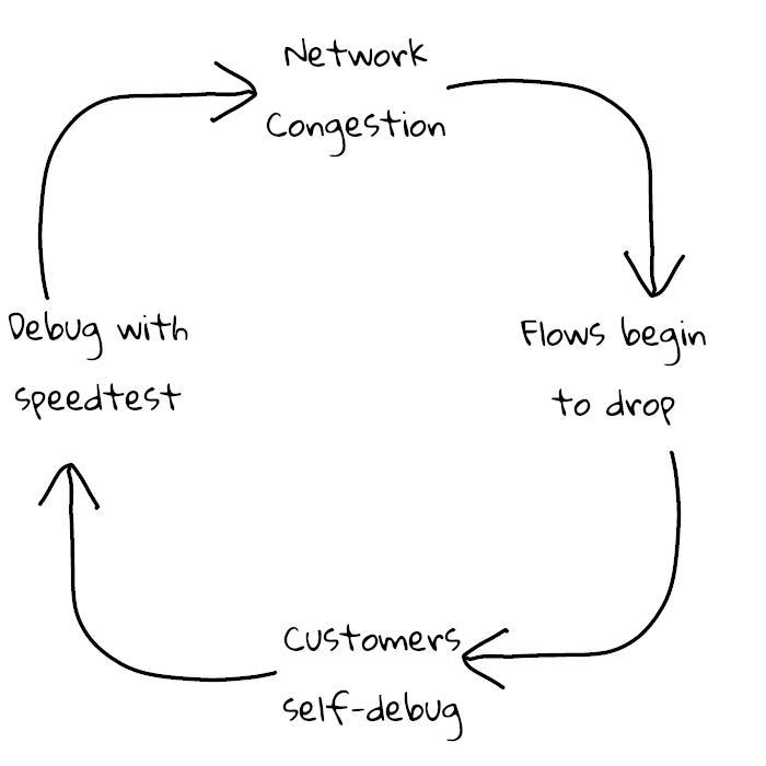 The speed test feedback loop