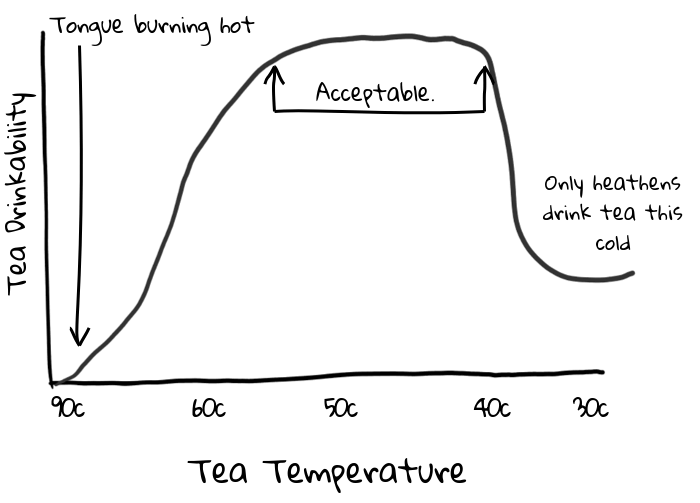 a graph showing the range of temperatures tea can be in