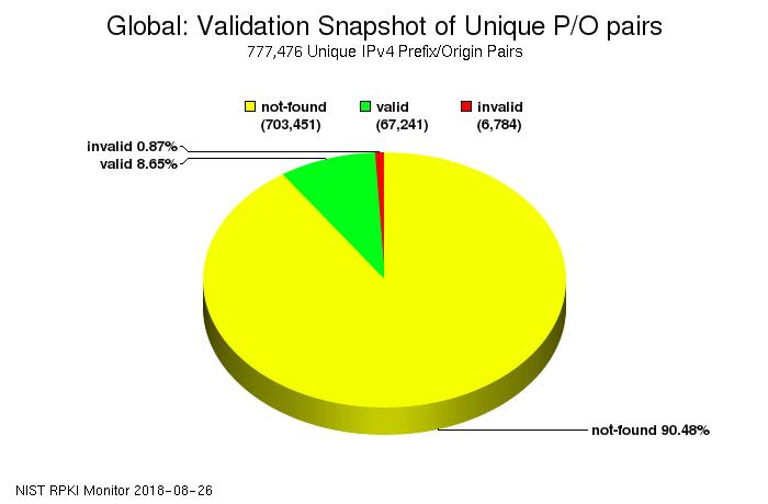 Global RPKI deployment