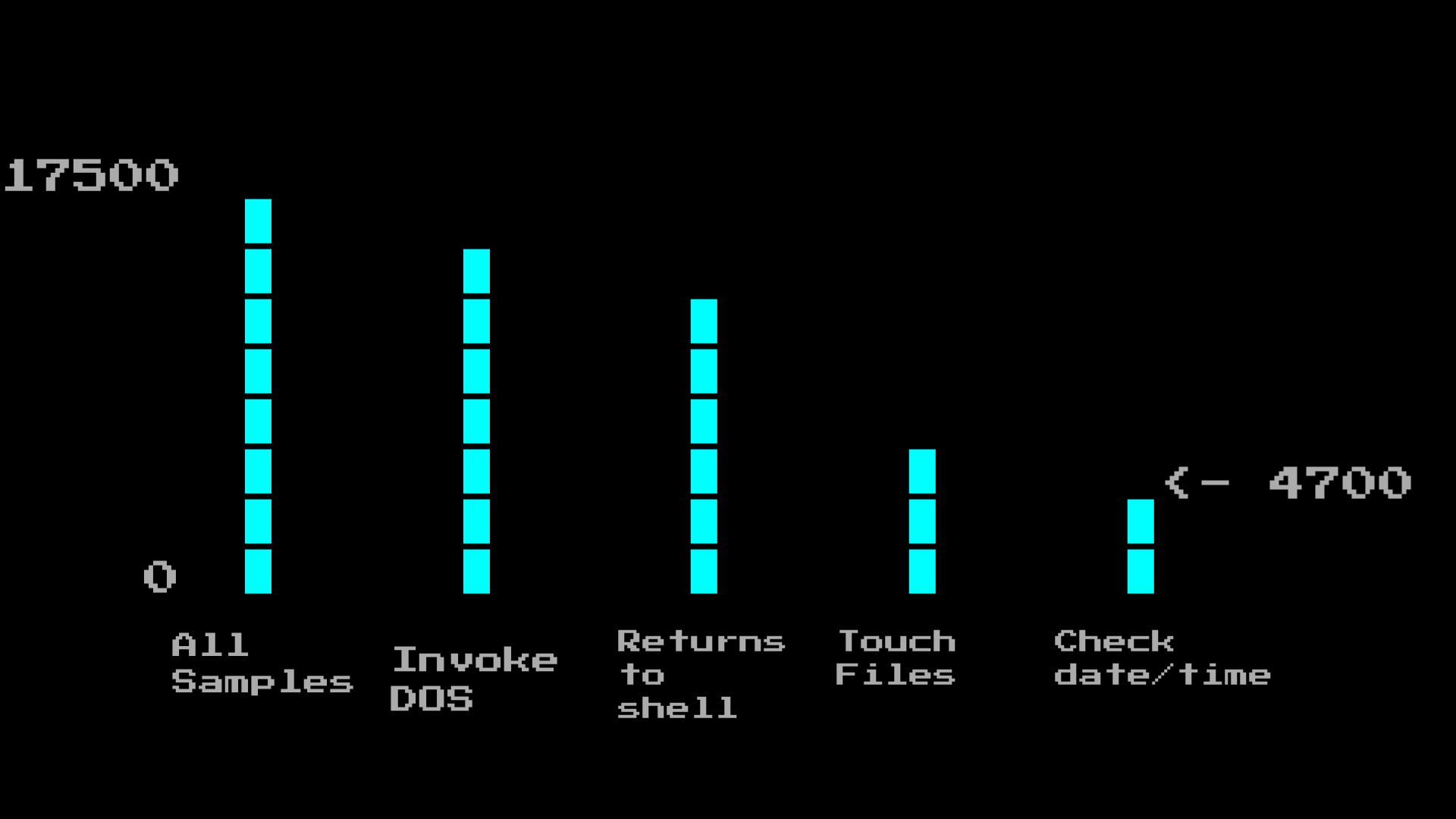 bar chart of malware types