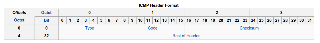 ICMP packet format
