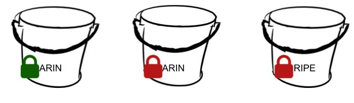 Prefix buckets