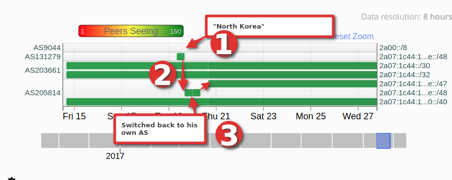RIPE stat showing a hijack on North Korea
