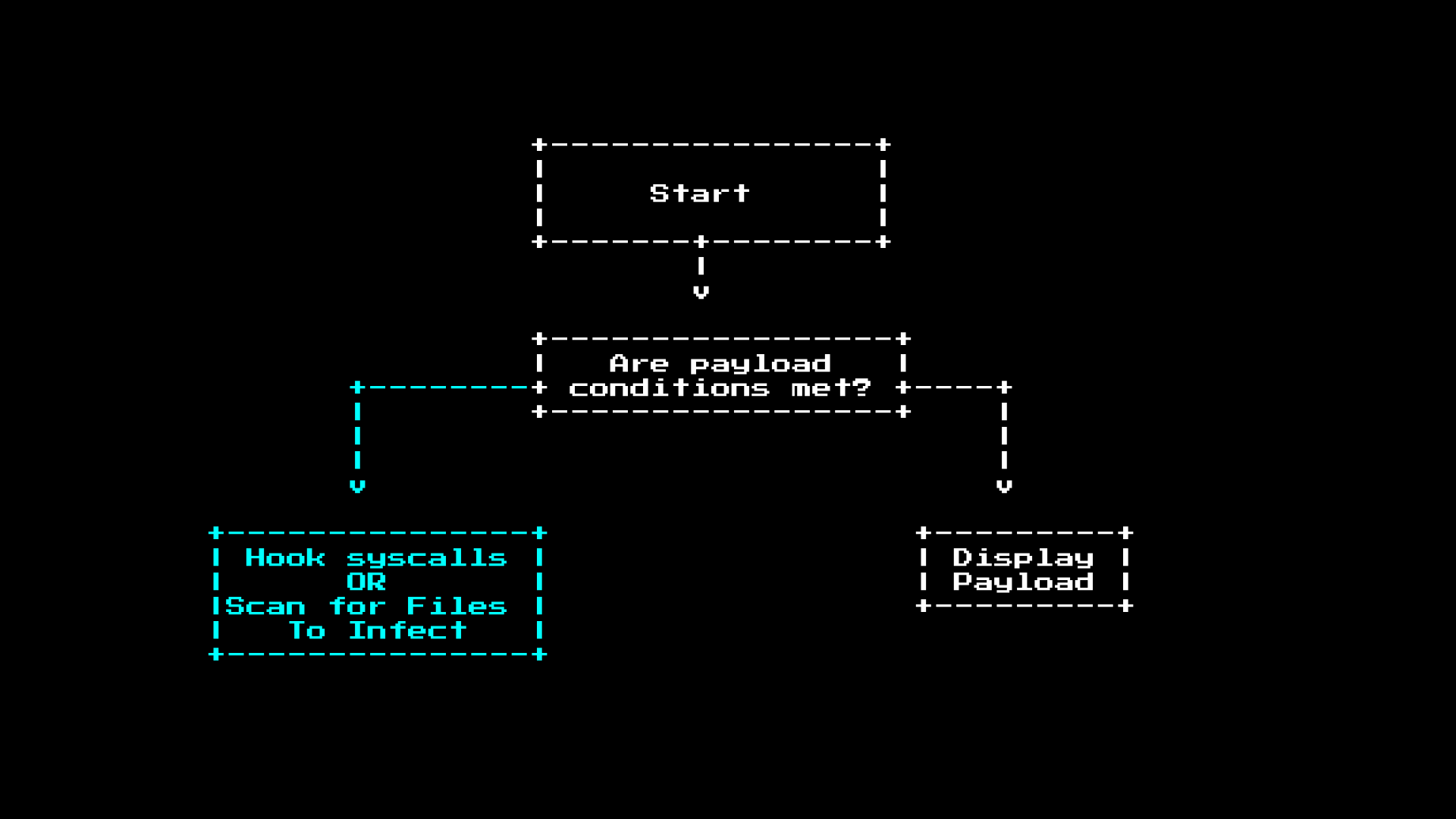 malware desision tree, infect highlighted