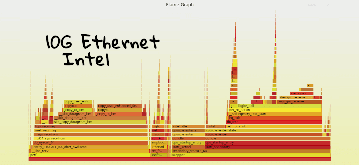 Flamegraph of X520 10G iperf