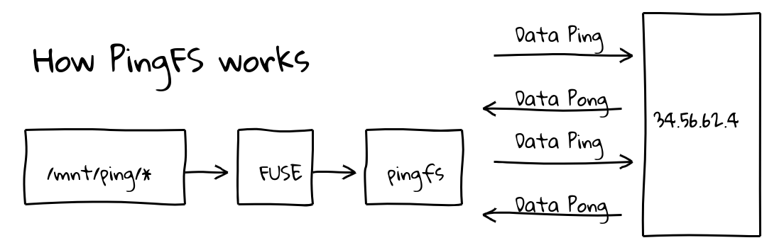 gif of how pingfs works
