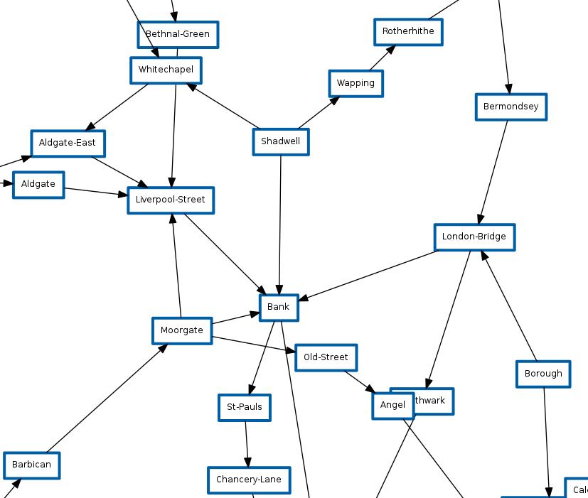 TFL BGP map