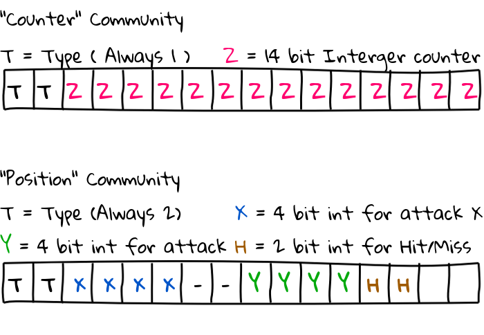 The bit format of the two communities