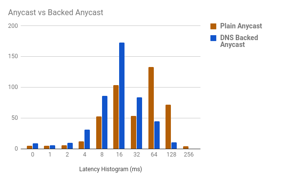 Comparison of latency histogram between the two methods