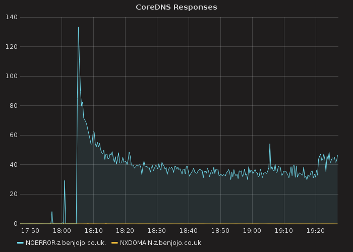 grafana graph of DNS rps