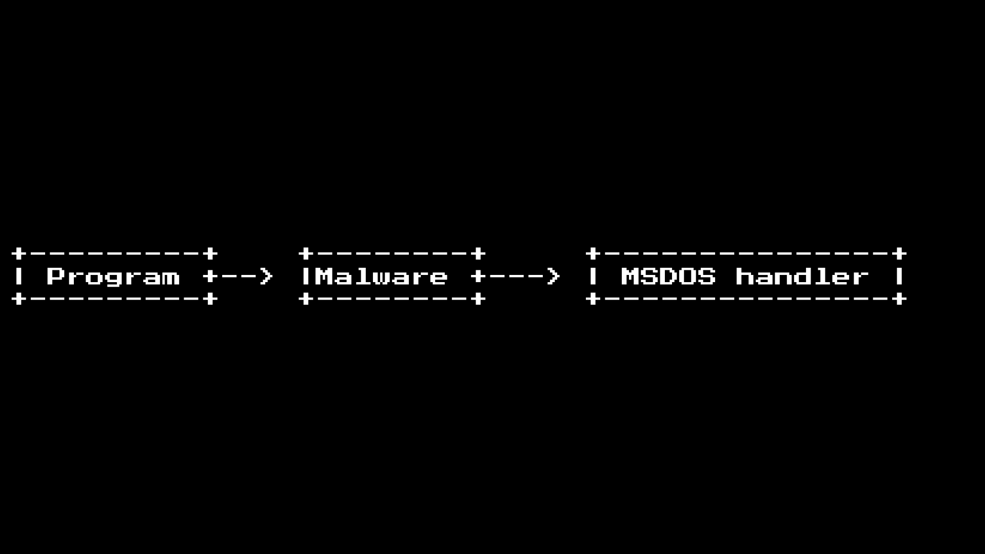 dos to syscall infected graph