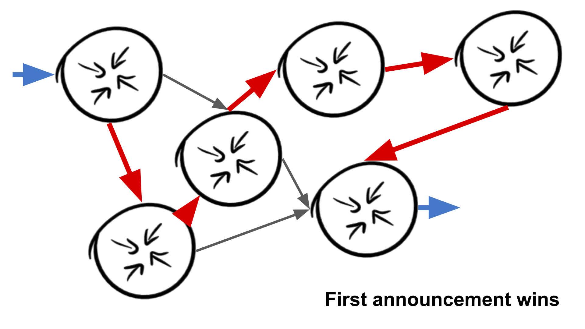 First Announcement wins diagram