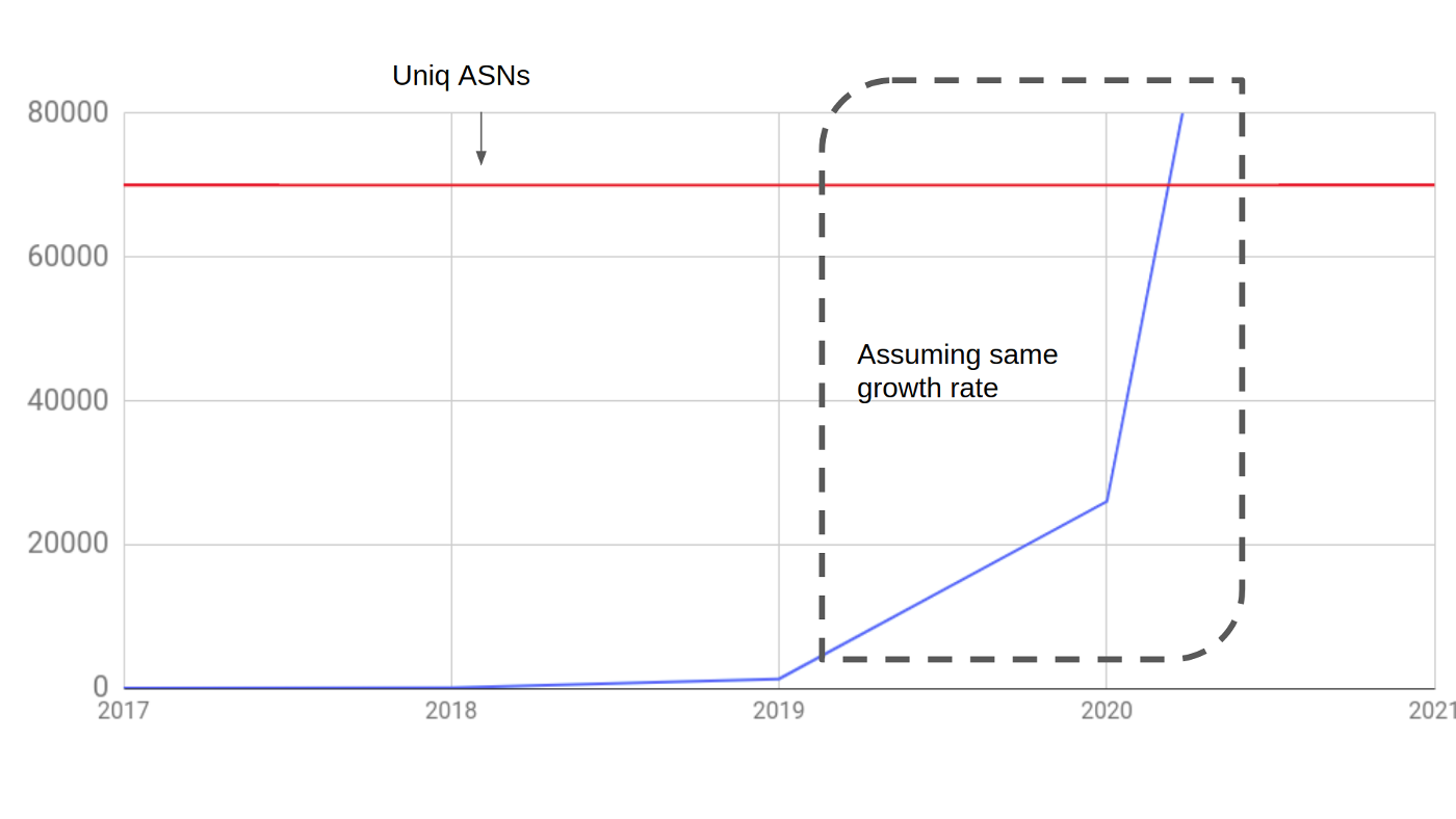 a expenational growing graph, with 2021 being the year it overflows
